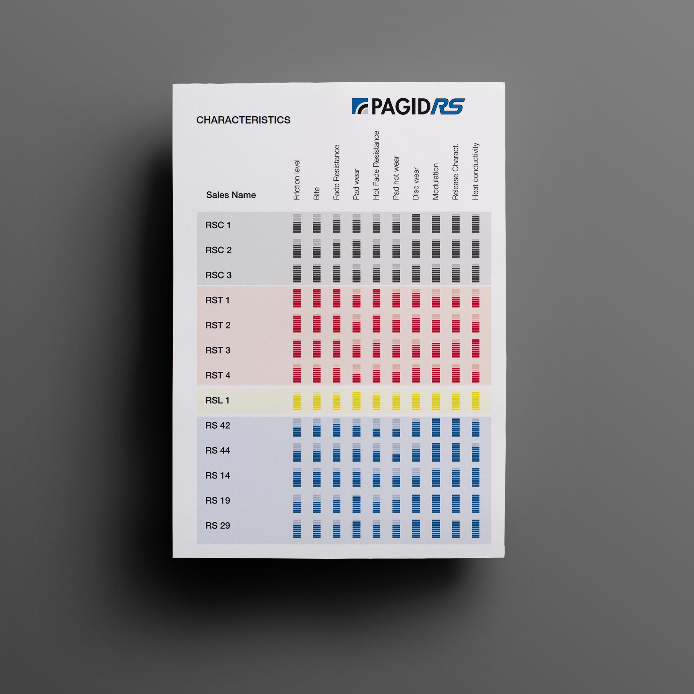 Pagid Chart